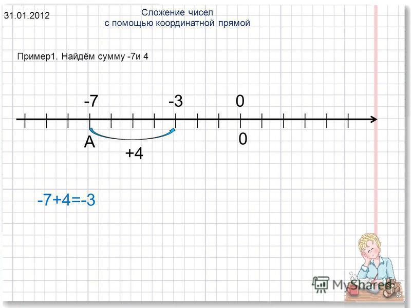 5 Пример 1. Найдём сумму -7 и 4 Сложение чисел с помощью координатной прямой 31.01.2012 0-7 А +4 -3 -7+4=-3 0