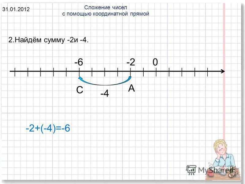 6 Сложение чисел с помощью координатной прямой 31.01.2012 2.Найдём сумму -2 и -4. 0-2 -4 -6 А С -2+(-4)=-6