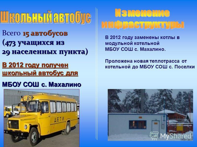 15 автобусов Всего 15 автобусов (473 учащихся из 29 населенных пункта) В 2012 году получен школьный автобус для МБОУ СОШ с. Махалино В 2012 году заменены котлы в модульной котельной МБОУ СОШ с. Махалино. Проложена новая теплотрасса от котельной до МБ