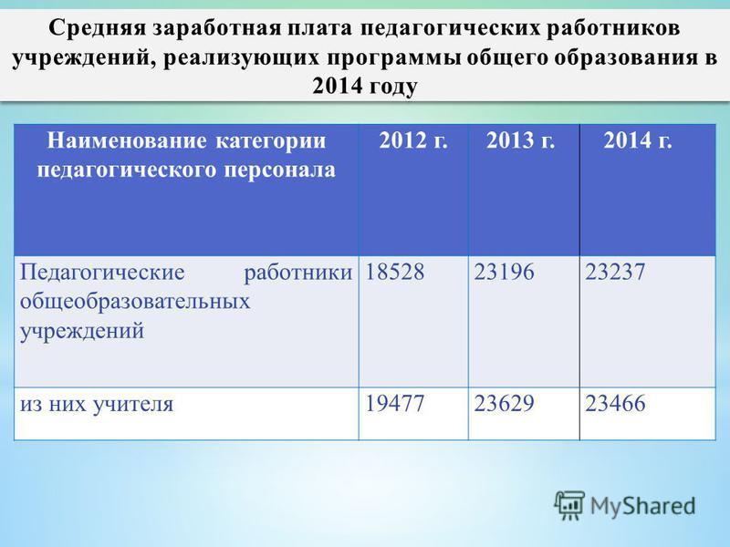 Наименование категории педагогического персонала 2012 г. 2013 г. 2014 г. Педагогические работники общеобразовательных учреждений 185282319623237 из них учителя 194772362923466