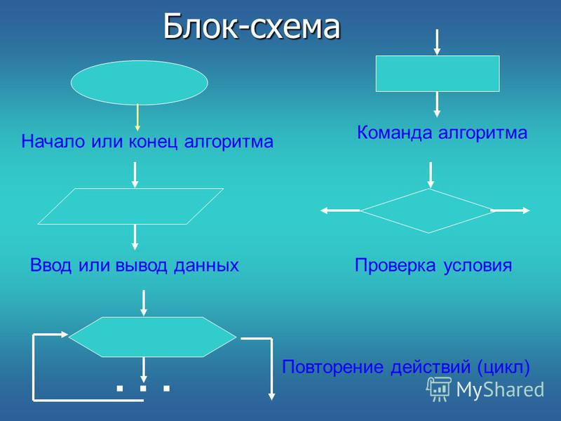 Блок-схема Начало или конец алгоритма Команда алгоритма Ввод или вывод данных Проверка условия... Повторение действий (цикл)