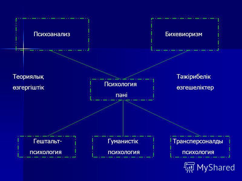 Психоанализ Бихевиоризм Психология пәні Гештальт- психология Гуманистік психология Трансперсоналды психология Теориялық өзгергіштік Тәжірибелік өзгешеліктер