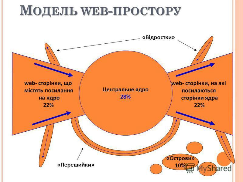 М ОДЕЛЬ WEB - ПРОСТОРУ web- сторінки, що містять посилання на ядро 22% web- сторінки, на які посилаються сторінки ядра 22% Центральне ядро 28% «Відростки» «Перешийки» «Острови» 10%