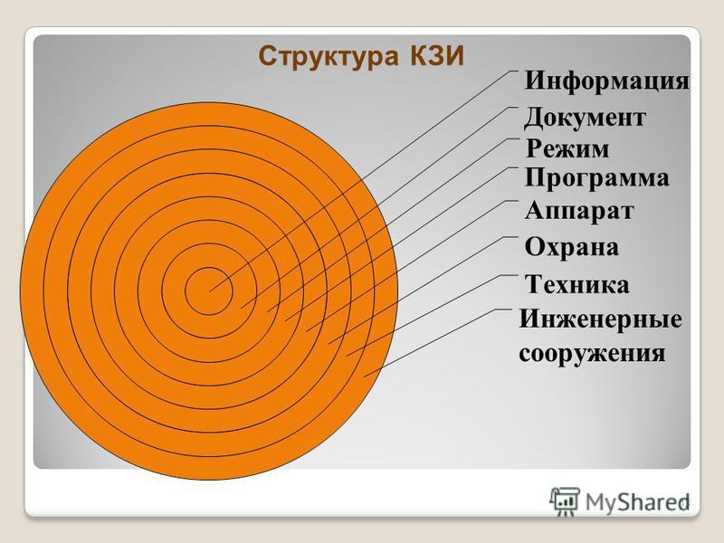 Информация Документ Режим Программа Аппарат Структура КЗИ 13