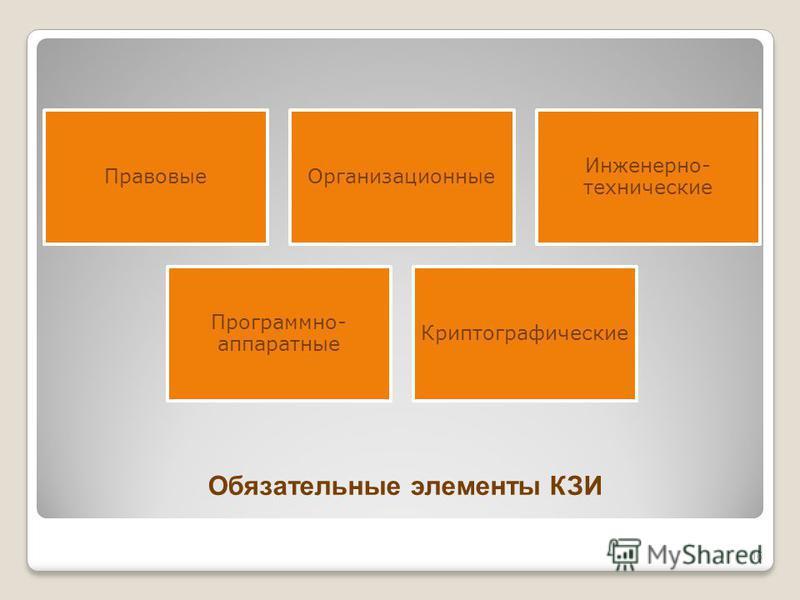 Обязательные элементы КЗИ Правовые Организационные Инженерно- технические Программно- аппаратные Криптографические 16