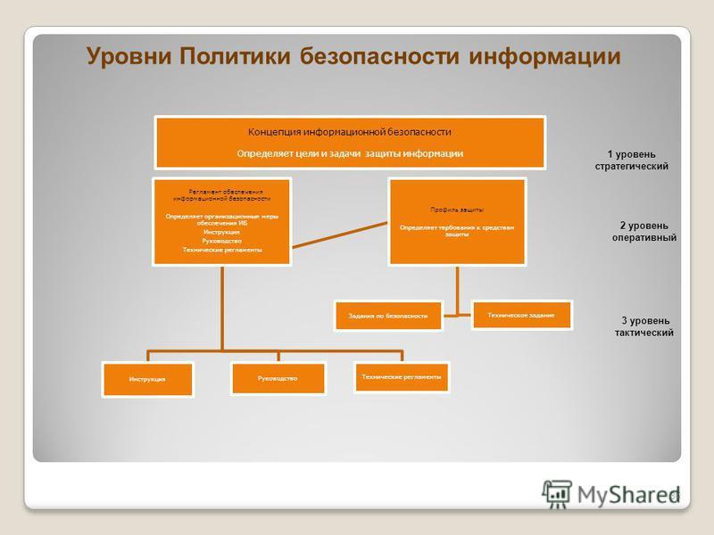 1 уровень стратегический 2 уровень оперативный 3 уровень тактический Уровни Политики безопасности информации 36 Концепция информационной безопасности Определяет цели и задачи защиты информации Регламент обеспечения информационной безопасности Определ