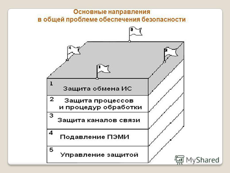Основные направления в общей проблеме обеспечения безопасности 4