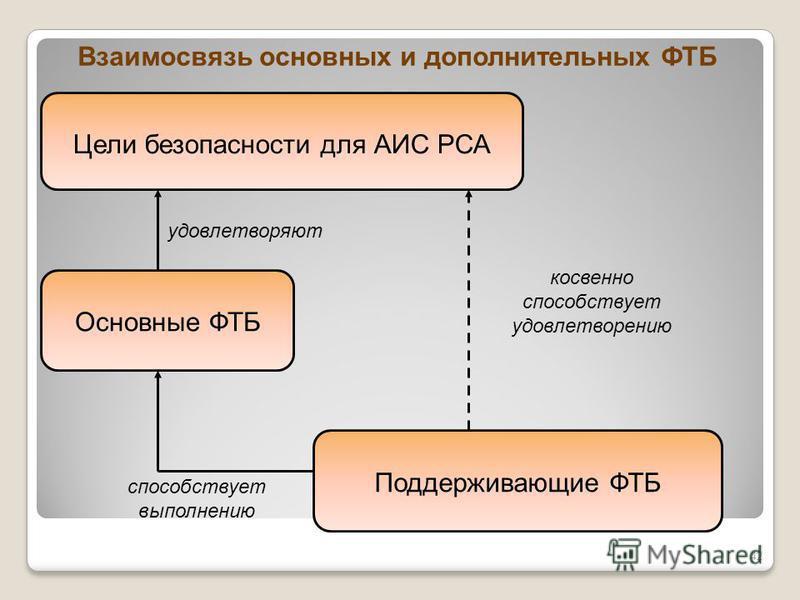 Взаимосвязь основных и дополнительных ФТБ Цели безопасности для АИС РСА Основные ФТБ Поддерживающие ФТБ косвенно способствует удовлетворению удовлетворяют способствует выполнению 42