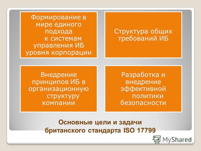 Основные цели и задачи британского стандарта ISO 17799 Формирование в мире единого подхода к системам управления ИБ уровня корпорации Структура общих требований ИБ Внедрение принципов ИБ в организационную структуру компании Разработка и внедрение эфф