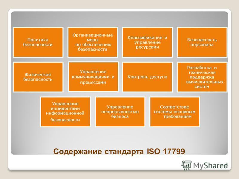 Содержание стандарта ISO 17799 Политика безопасности Организационные меры по обеспечению безопасности Классификация и управление ресурсами Безопасность персонала Физическая безопасность Управление коммуникациями и процессами Контроль доступа Разработ