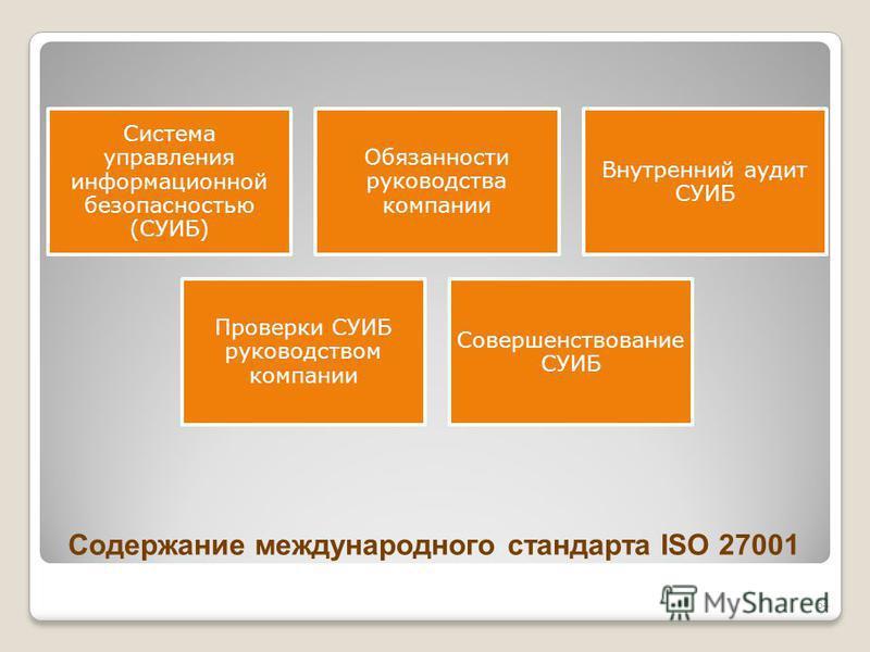 Содержание международного стандарта ISO 27001 Система управления информационной безопасностью (СУИБ) Обязанности руководства компании Внутренний аудит СУИБ Проверки СУИБ руководством компании Совершенствование СУИБ 64