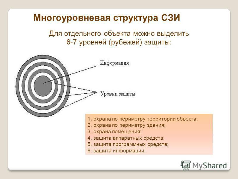 Многоуровневая структура СЗИ 1. охрана по периметру территории объекта; 2. охрана по периметру здания; 3. охрана помещения; 4. защита аппаратных средств; 5. защита программных средств; 6. защита информации. Для отдельного объекта можно выделить 6-7 у