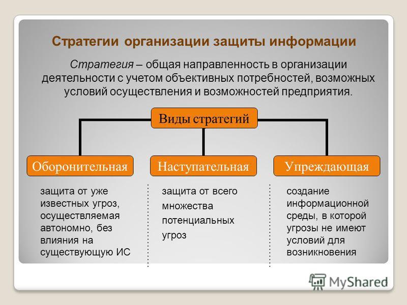 Стратегии организации защиты информации Стратегия – общая направленность в организации деятельности с учетом объективных потребностей, возможных условий осуществления и возможностей предприятия. Виды стратегий Оборонительная НаступательнаяУпреждающая