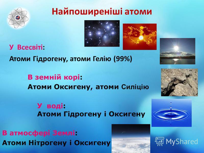 Найпоширеніші атоми У Всесвіті: Атоми Гідрогену, атоми Гелію (99%) В земній корі: Атоми Оксигену, атоми Силіцію У воді: Атоми Гідрогену і Оксигену В атмосфері Землі: Атоми Нітрогену і Оксигену