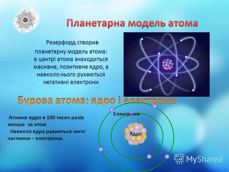 Ядро Електрони Атомне ядро в 100 тисяч разів менше за атом Навколо ядра рухаються легкі частинки – електрони.