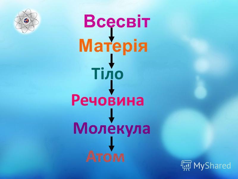 Тіло Речовина Молекула Атом Матерія Всесвіт