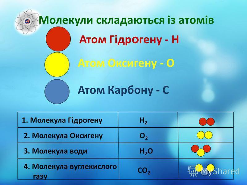 Молекули складаються із атомів Атом Гідр о гену - Н Атом Оксигену - О Атом Карбону - C 1. Молекула ГідрогенуН2Н2 2. Молекула ОксигенуО2О2 3. Молекула водиН2ОН2О 4. Молекула вуглекислого газу СО 2