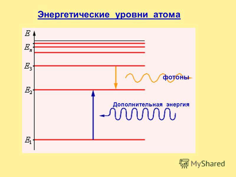 Энергетическими уровнями атома называют горизонтальные линии, каждой из которых соответствует определенная энергия атома