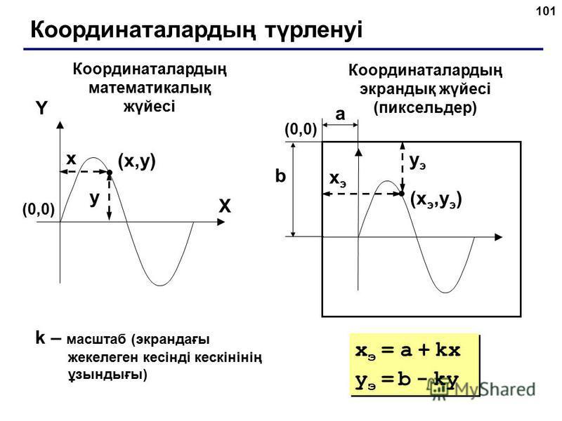 101 Координаталардың түрленуі (x,y)(x,y) X Y x y Координаталардың математикалық жүйесі Координаталардың экрандық жүйесі (пиксельдер) (xэ,yэ)(xэ,yэ) xэxэ yэyэ (0,0)(0,0) (0,0)(0,0) a b k – масштаб (экрандағы жекелеген кесінді кескінінің ұзындығы) x э