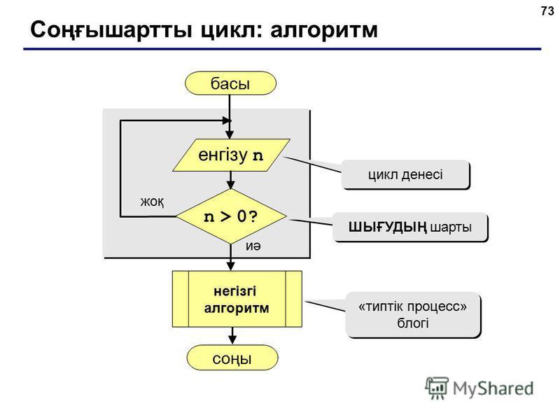 73 Соңғышартты цикл: алгоритм басы соңы иә жоқ n > 0? цикл денесі ШЫҒУДЫҢ шарты «типтік процесс» блогі енгізу n негізгі алгоритм