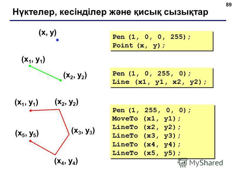89 Нүктелер, кесінділер және қисық сызықтар (x 1, y 1 ) (x 2, y 2 ) Pen (1, 0, 255, 0); Line (x1, y1, x2, y2); (x, y) Pen (1, 0, 0, 255); Point (x, y); Pen (1, 0, 0, 255); Point (x, y); (x 1, y 1 ) (x 2, y 2 ) (x 3, y 3 ) (x 4, y 4 ) (x 5, y 5 ) Pen
