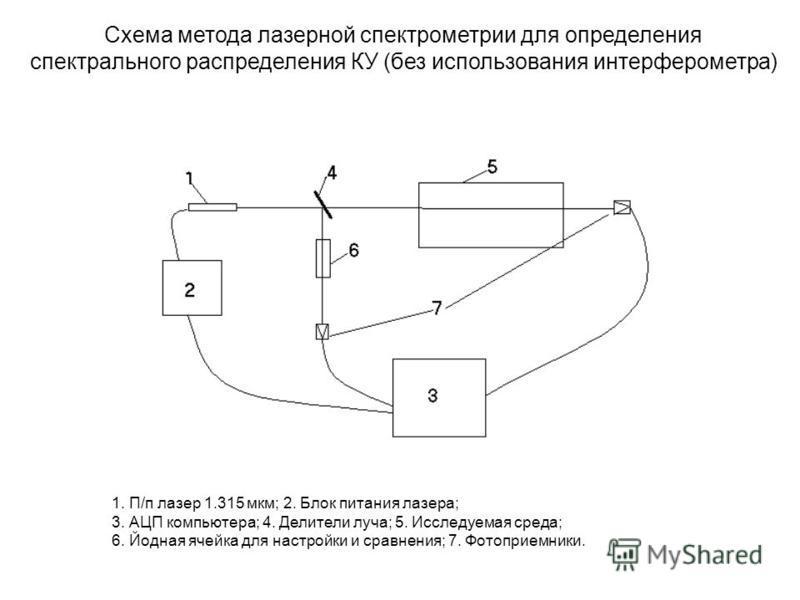 Схема метода лазерной спектрометрии для определения спектрального распределения КУ (без использования интерферометра) 1. П/п лазер 1.315 мкм; 2. Блок питания лазера; 3. АЦП компьютера; 4. Делители луча; 5. Исследуемая среда; 6. Йодная ячейка для наст