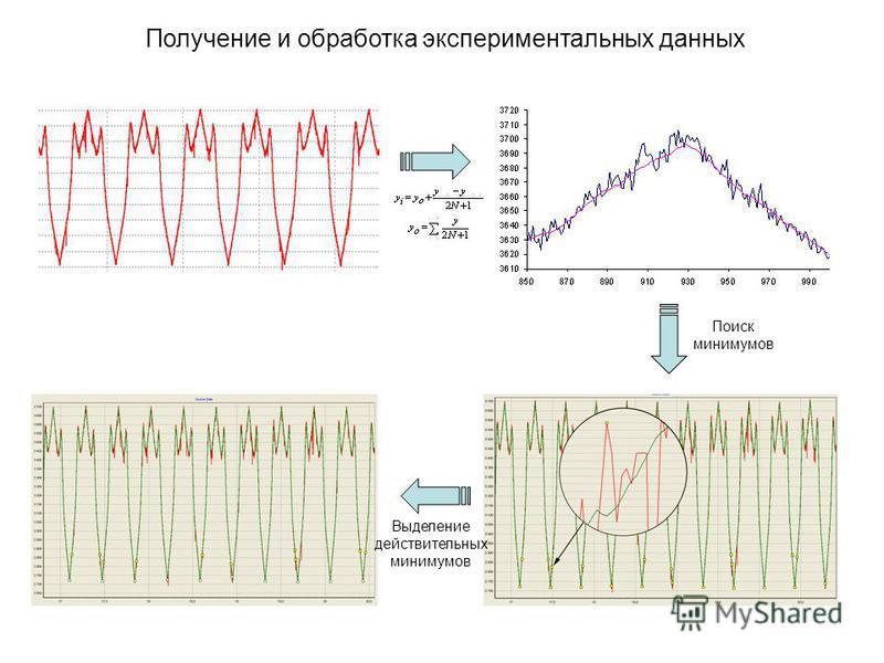Получение и обработка экспериментальных данных Поиск минимумов Выделение действительных минимумов