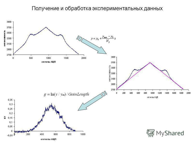 Получение и обработка экспериментальных данных