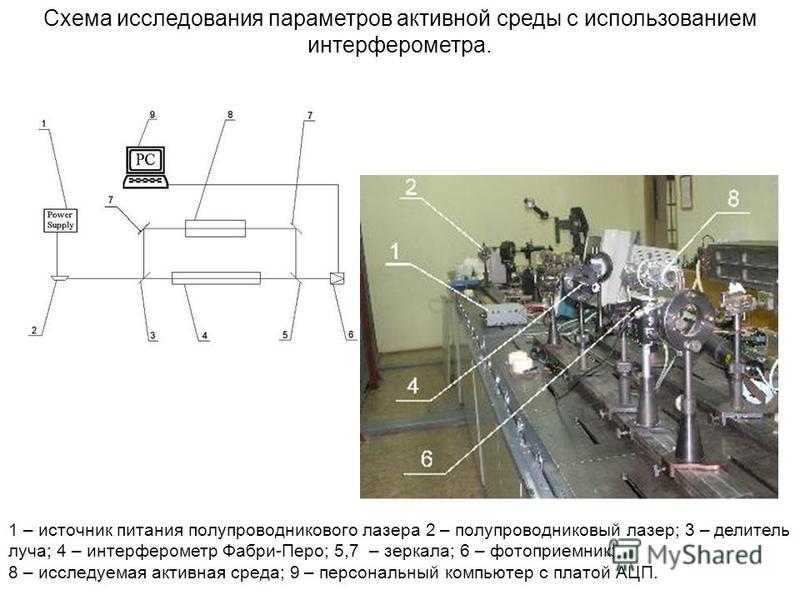 Схема исследования параметров активной среды с использованием интерферометра. 1 – источник питания полупроводникового лазера 2 – полупроводниковый лазер; 3 – делитель луча; 4 – интерферометр Фабри-Перо; 5,7 – зеркала; 6 – фотоприемник; 8 – исследуема