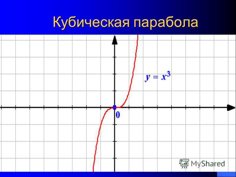 Кубическая парабола