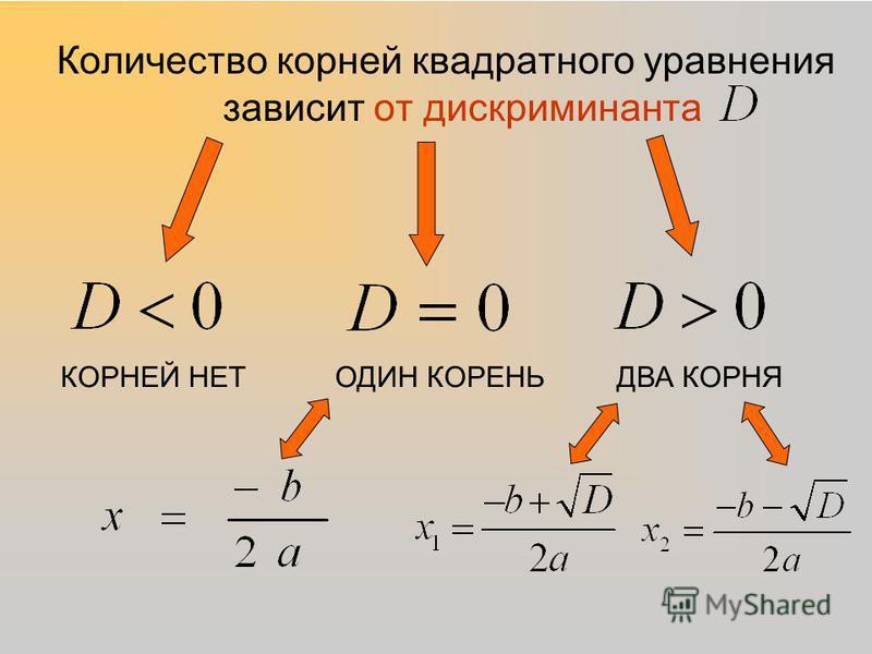 Количество корней квадратного уравнения зависит от дискриминанта КОРНЕЙ НЕТОДИН КОРЕНЬДВА КОРНЯ