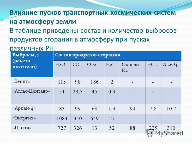 Влияние пусков транспортных космических систем на атмосферу земли В таблице приведены состав и количество выбросов продуктов сгорания в атмосферу при пусках различных РН. Выбросы, т (ракетоносители) Состав продуктов сгорания H2OCOCO2H2Окислы N2 HCLAL