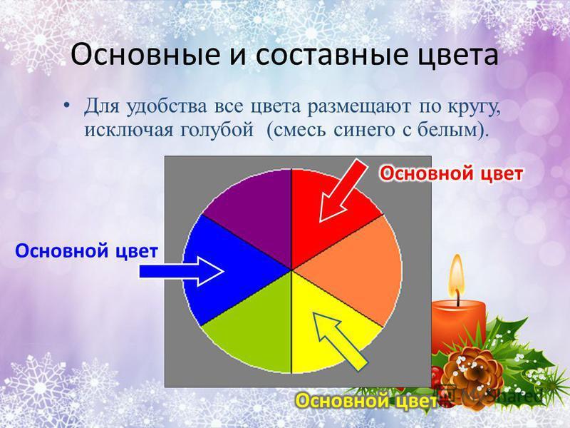 Основные и составные цвета Для удобства все цвета размещают по кругу, исключая голубой (смесь синего с белым). Основной цвет