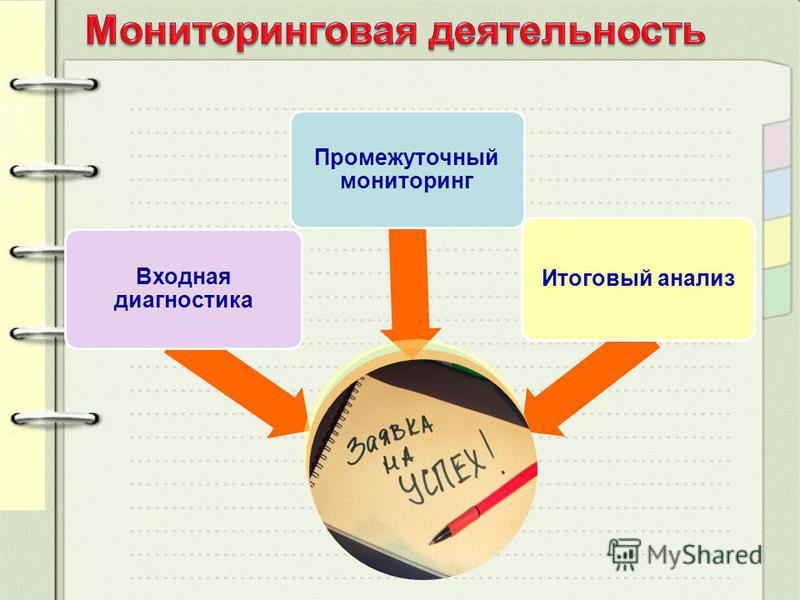 Входная диагностика Промежуточный мониторинг Итоговый анализ