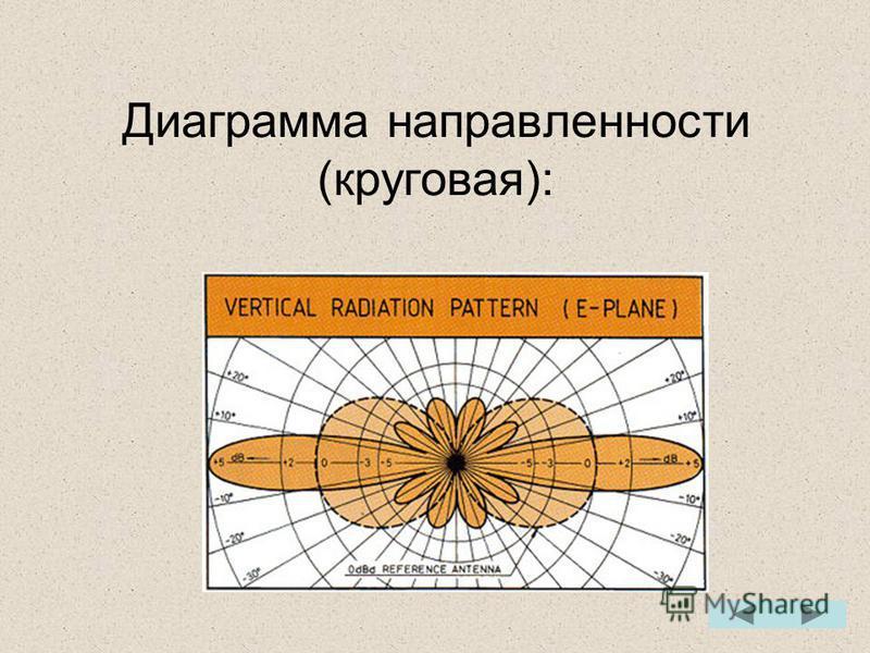 Диаграмма направленности (круговая):