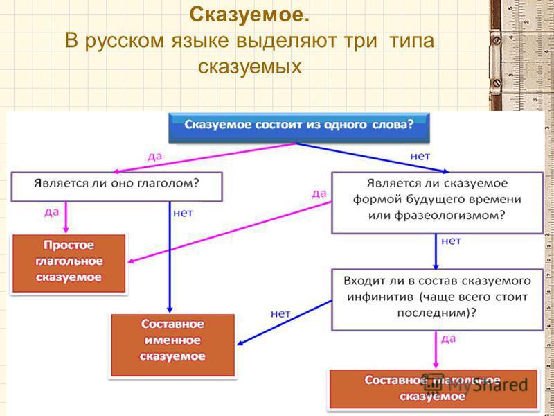 Сказуемое. В русском языке выделяют три типа сказуемых