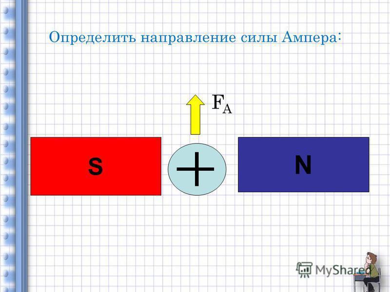 Определить направление силы Ампера: N S FAFA