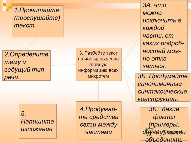 1. Прочитайте (прослушайте) текст. 2. Определите тему и ведущий тип речи. 3Б. Какие факты (примеры, случаи) можно объединить 3. Разбейте текст на части, выделив главную информацию всех микротем 3А. что можно исключить в каждой части, от каких подробн