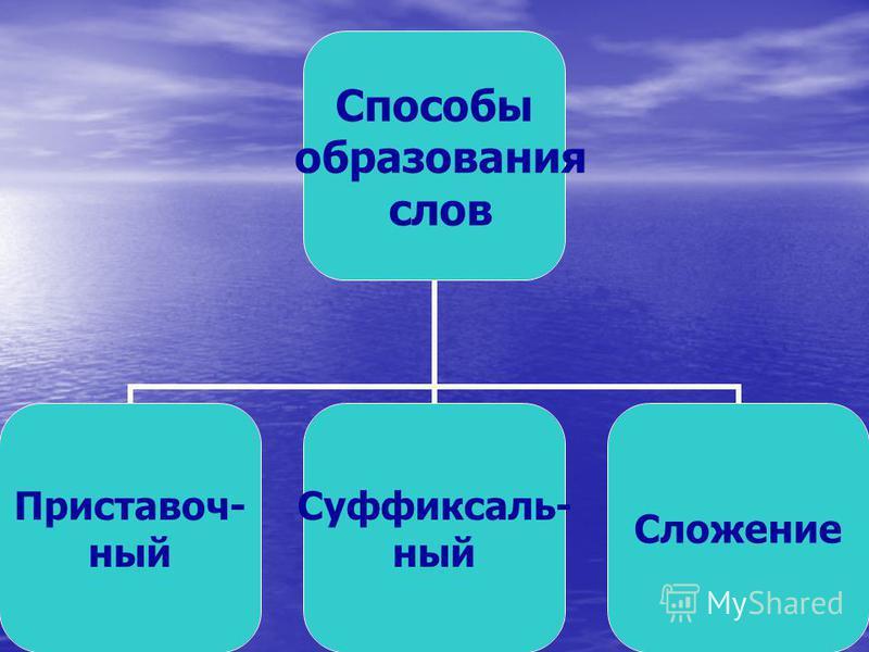Способы образования слов Приставоч- ный Суффиксаль- ный Сложение