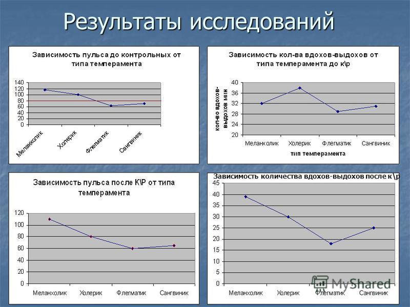 Результаты исследований Зависимость количества вдохов-выдохов после к\р