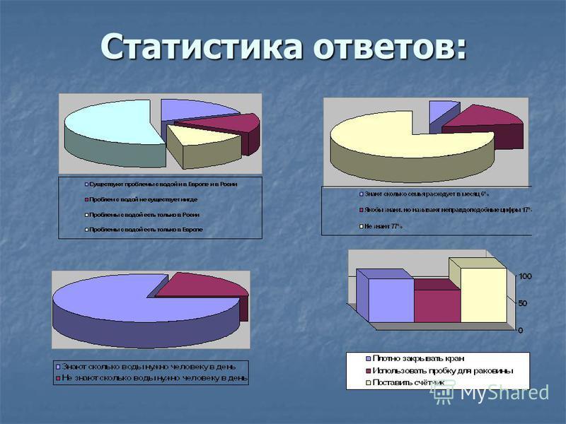 Статистика ответов: