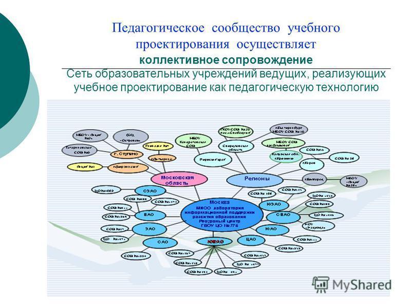 Педагогическое сообщество учебного проектирования осуществляет коллективное сопровождение Сеть образовательных учреждений ведущих, реализующих учебное проектирование как педагогическую технологию