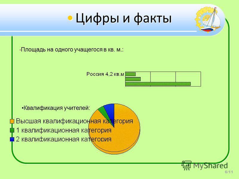 Цифры и факты Цифры и факты 6/11 Площадь на одного учащегося в кв. м.: Квалификация учителей: