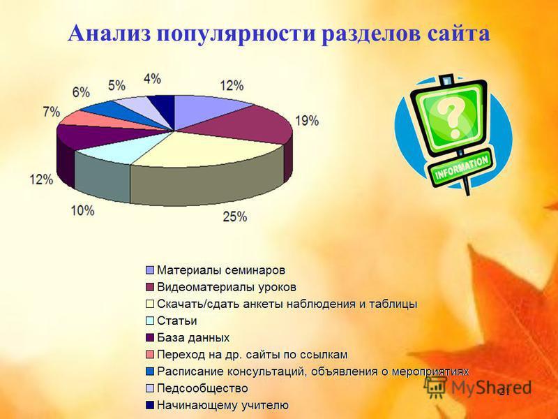 21 Анализ популярности разделов сайта
