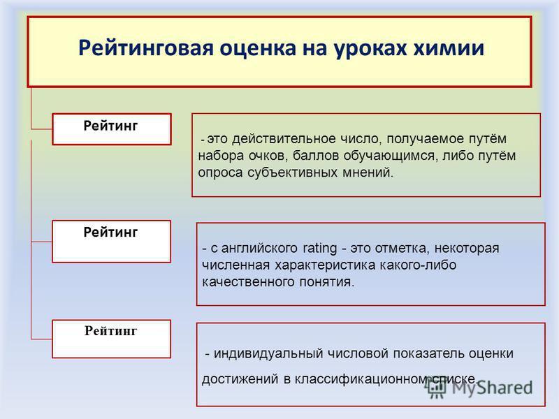 Рейтинговая оценка на уроках химии Рейтинг Рейтинг - это действительное число, получаемое путём набора очков, баллов обучающимся, либо путём опроса субъективных мнений. - с английского rating - это отметка, некоторая численная характеристика какого-л
