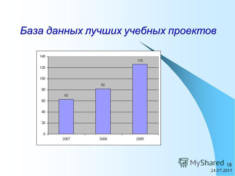 24.07.2015 18 База данных лучших учебных проектов