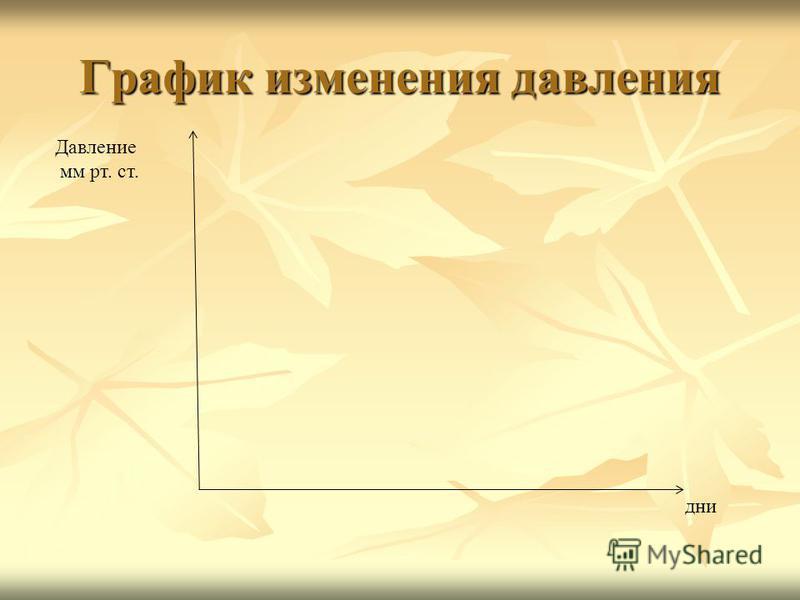 График изменения давления дни Давление мм рт. ст.