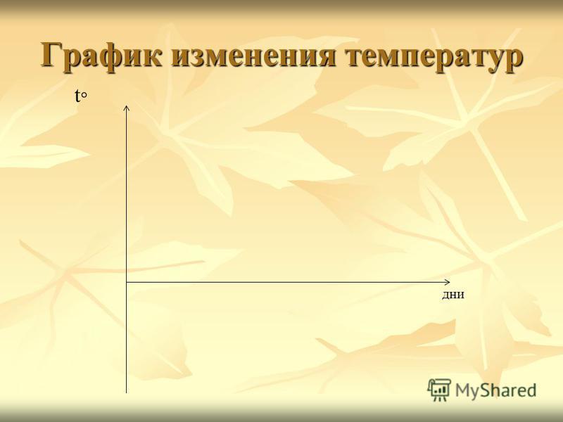 График изменения температур дни t