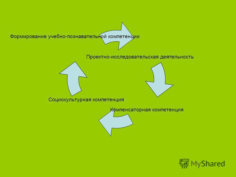 Проектно- исследовательская деятельность Компенсаторная компетенция Социокультурная компетенция Формирование учебно- познавательной компетенции
