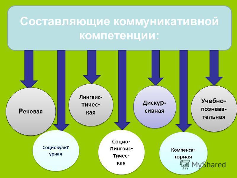 Составляющие коммуникативной компетенции: Социокуль т урная Лингвис - т ичес - кая Лингвис - т ичес - кая Социо - л ингвис - т ичес - кая Социо - л ингвис - т ичес - кая Диску р- сивная Диску р- сивная Компенса - торная Компенса - торная Учебно - поз